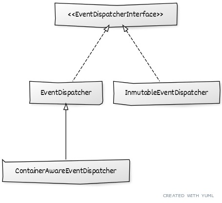 42762b6c EventDispatcher Component   Eventos