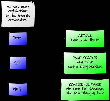 Authors write things
