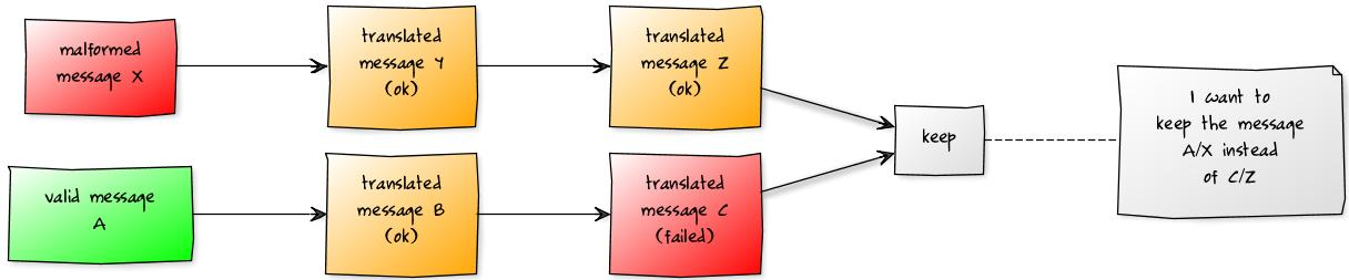 How to keep in Camel all incoming messages from an external