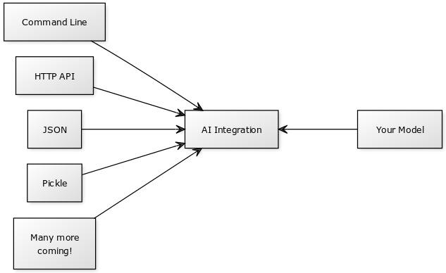 Diagram showing integration modes